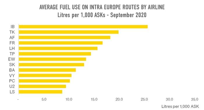 Average_Fuel_Intra_Europe_OAG