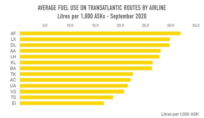 Average_Fuel_Transatlantic_OAG