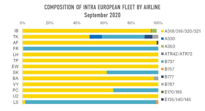 Composition_Intra_European_Fleet_OAG