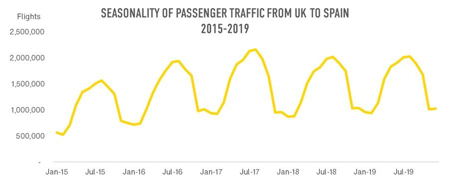 Flight_Passenger_Traffic_UK_Spain