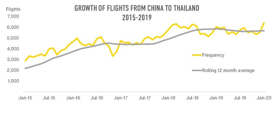 Flights_China_Thailand