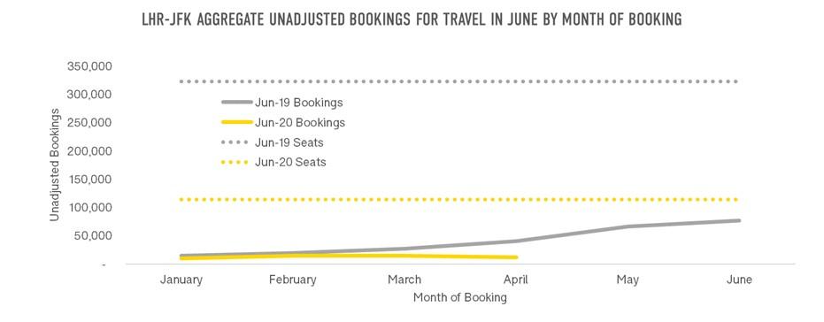 LHR_JFK_Bookings_Travel