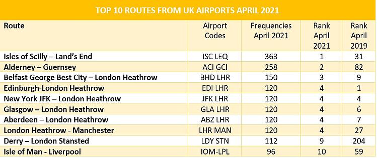 Top_10_Routes_UK_Airports