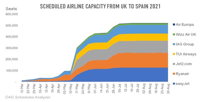 Scheduled_Airline_Capacity_UK_Spain