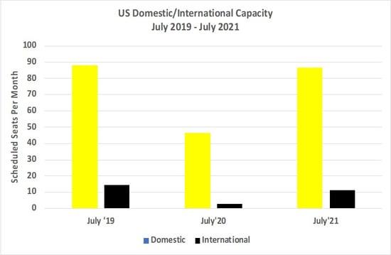 Chart_1_US_Domestic_International_Capacity