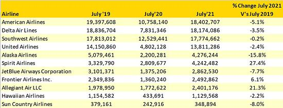 Table_1_Top_10_US_Airlines_Domestic_Capacity