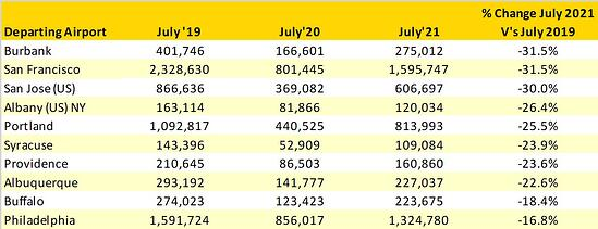 Table_4_Top_10_Weakest_Performing_US_Domestic_Airports