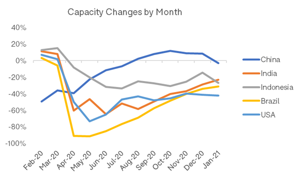 Capacity Changes By Month OAG