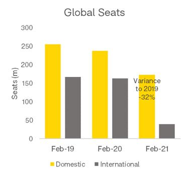 Global Seats OAG