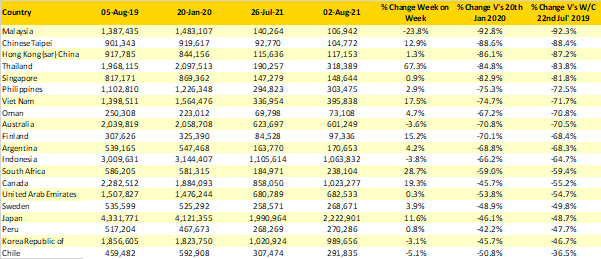 Table-2-Scheduled-Capacity-Top-20-Country-Markets-Capacity-Reductions