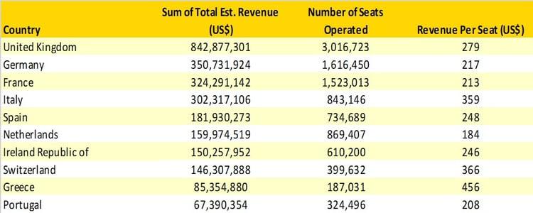 Table1_Transatlantic_Revenues