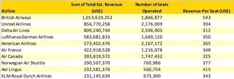 Table2_Transatlantic_Revenues_Airline