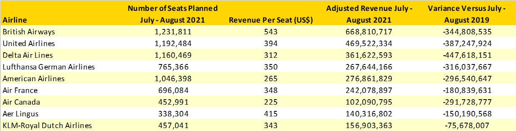 Table3_Potential_Transatlantic_Revenue_Loss