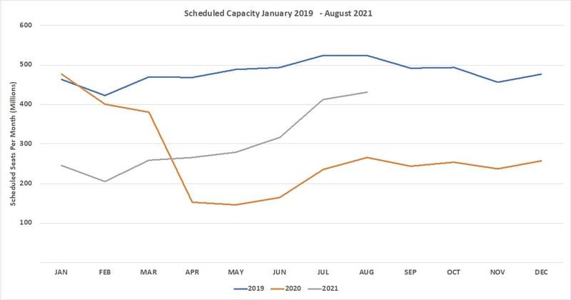 Chart1_ScheduledAirlineCapacity