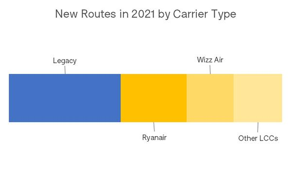 New_Routes_Carrier_Type_OAG