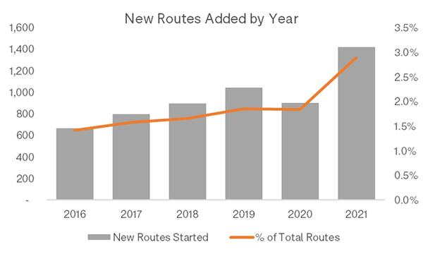 New_Routes_OAG