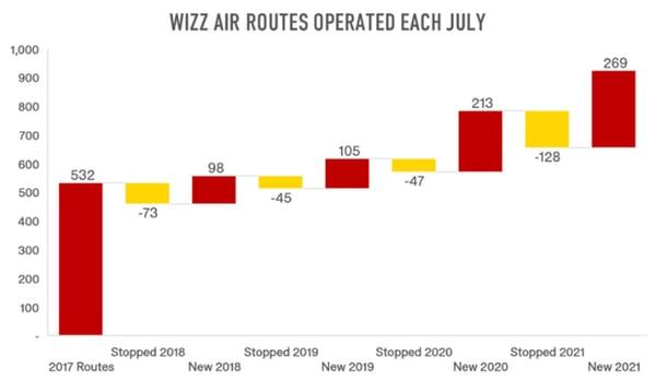 WizzAir_Routes_OAG