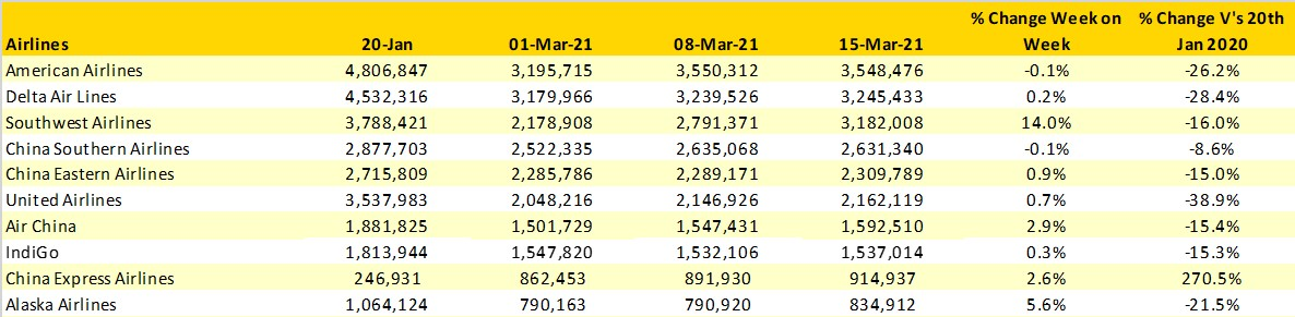 Table 3- Scheduled Capacity, Top 10 Airlines