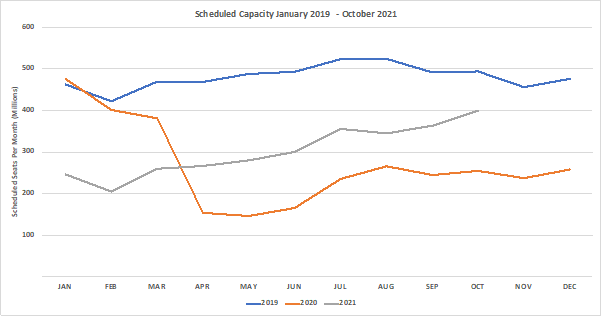 Chart-1-Scheduled-Airline-Capacity-by-Month