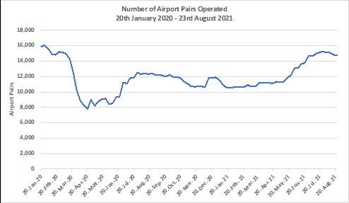Chart-2-Operating Airport-Pairs