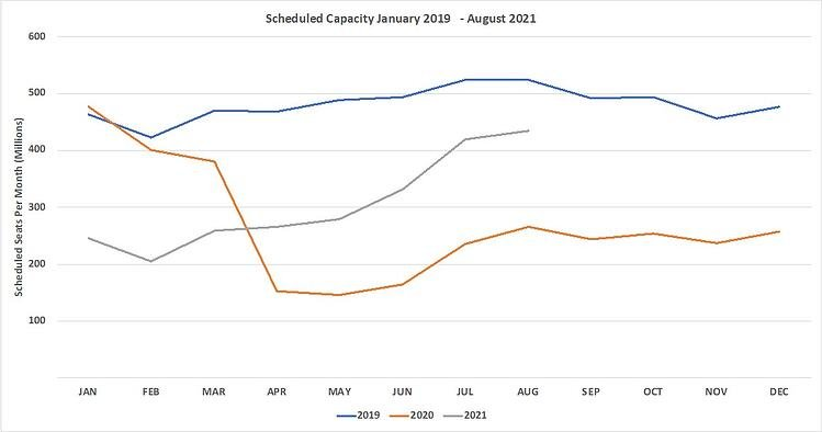 Chart1_Scheduled_Airline_Capacity