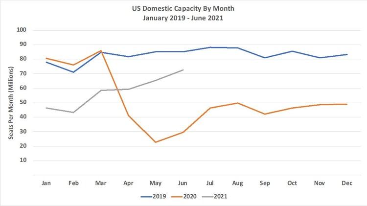 Chart2_US_Domestic_Capacity