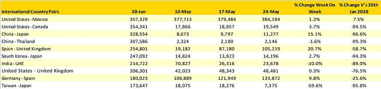 Table2_Scheduled_Capacity_Top20CountryMarkets