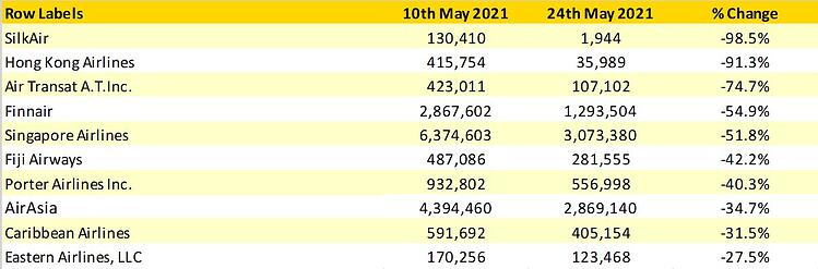 Table3_Top10Airline_Capacity_Changes
