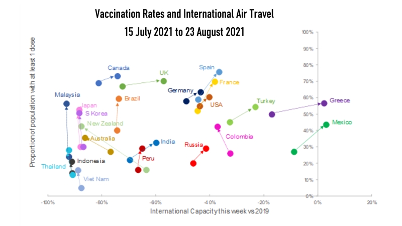 Vaccination Rates and International Air Travel 15 July 2O21 to 23 August 2O21
