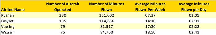 Table1-Average-Minutes-Flow