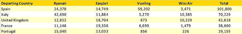 Table3_Minutes_Flown_Major_LCCs