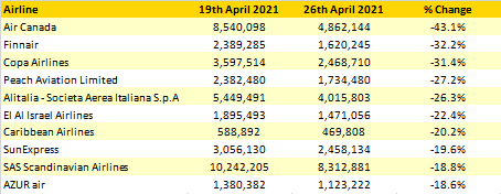 Table-4-Major-Capacity-Cuts-May-July-2021-Weekly-Changes