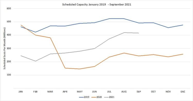 Chart1_ScheduledCapacity_OAG