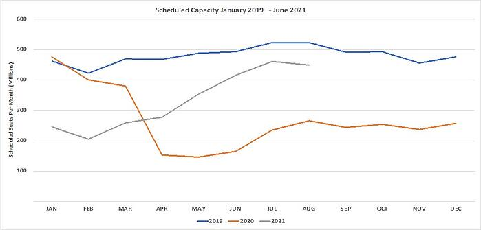 Chart 1 – Scheduled Airline Capacity by Month
