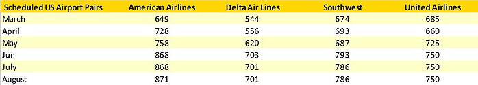 Table 3 – Scheduled Airport Pair Growth US Domestic Market Summer 2021.