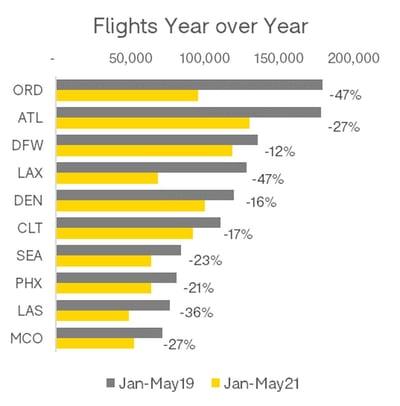 Flights_Year_OAG