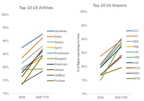 Top_US_Airports_Airlines_OAG