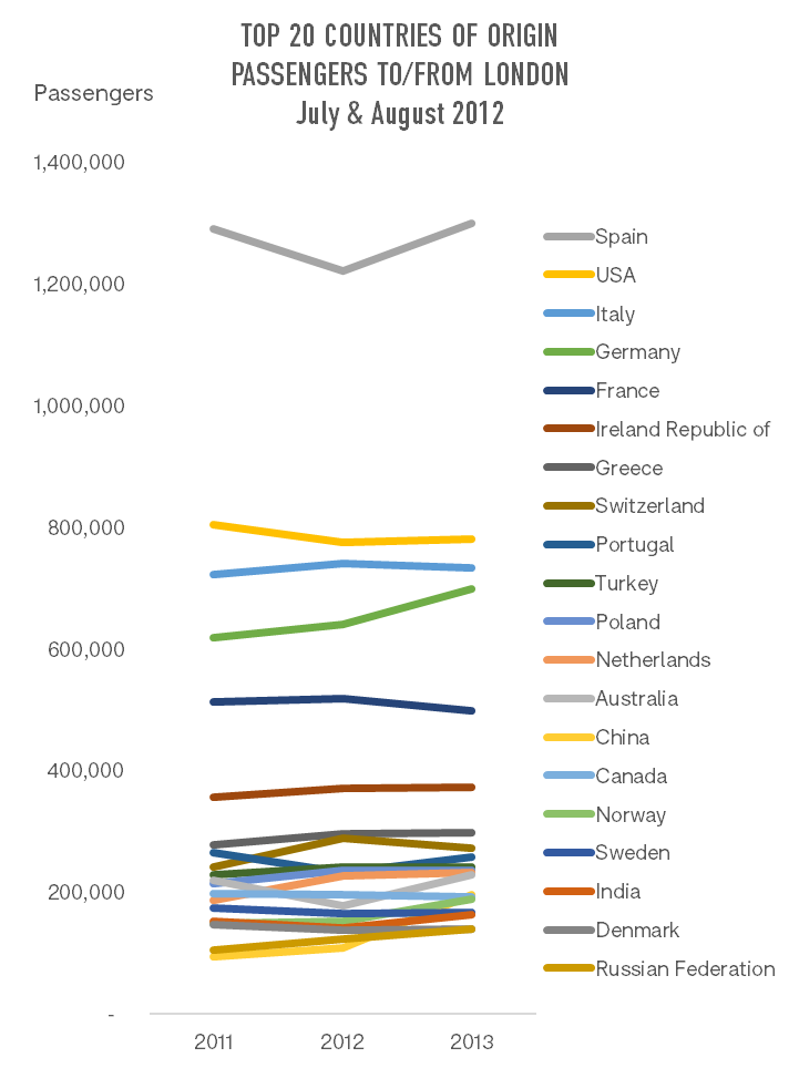 top-20-countries-of-origin-passengers-to-from-london-july-august-2012