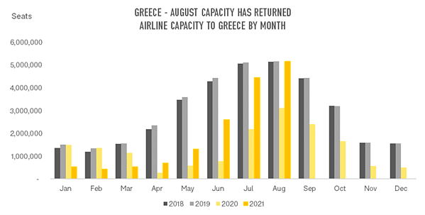 graph-1-airline-capacity-to-greece-by-month