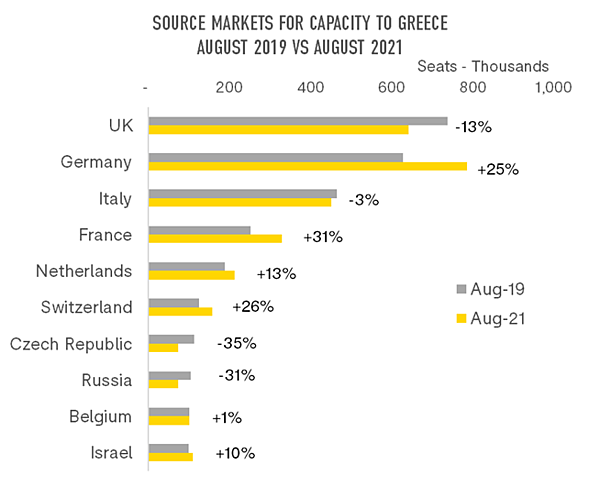 graph-2-source-markets-for-capacity-to-greece
