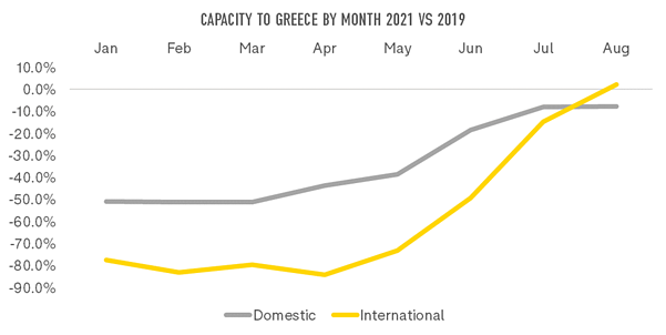 table-1-capacity-to-greece-by-month-2021v2019