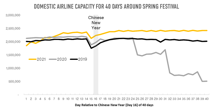 domestic-airline-capacity-for-40-days-around-spring-festival