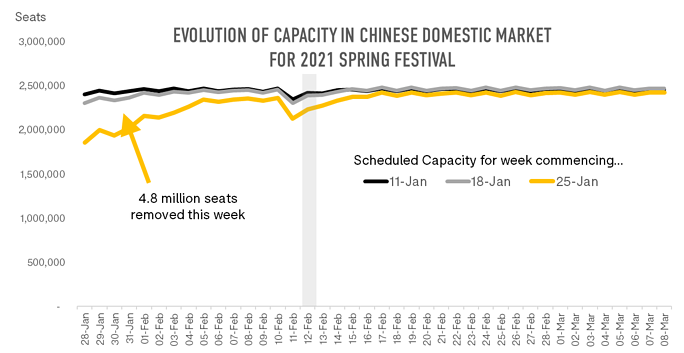 evolution-of-capacity-in-chines-domestic-market-for-2021-spring-festival
