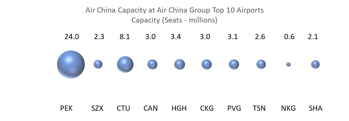 air-china-cpacity-at-air-china-group-top-10-airports-capacity