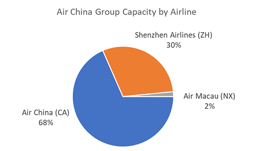 air-china-group-capacity-by-airline