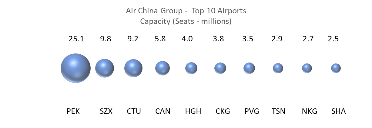 air-china-group-top-10-airports-capacity
