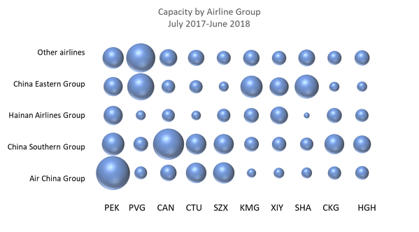 Capacity by Airline Group