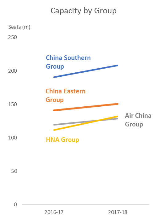 Capacity by Group