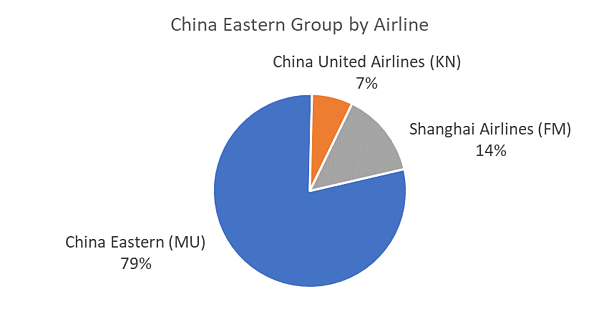 china-eastern-group-by-airline
