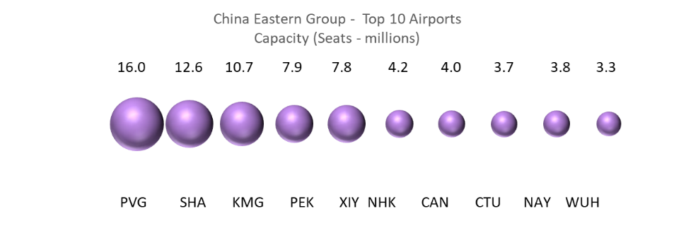 china-eastern-group-top-10-airports-capaicty